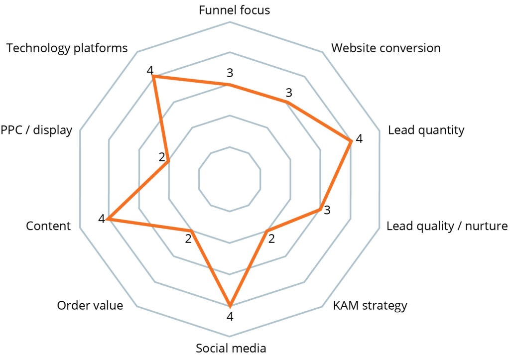 Digital Lead Generation Potential Analysis Blue Business A S